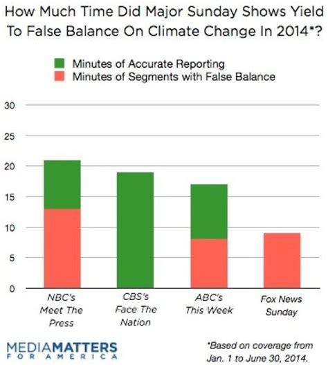 News Coverage Changes And So Climate Change Gets More Air Time On Some Tv News Shows Huffpost