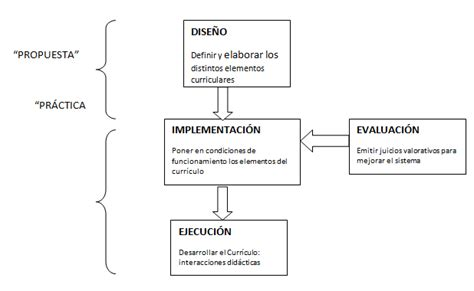 Diseño Curricular Nacional Definicion Planificaci 243 N Y Dise 241 O Curricular Monografias