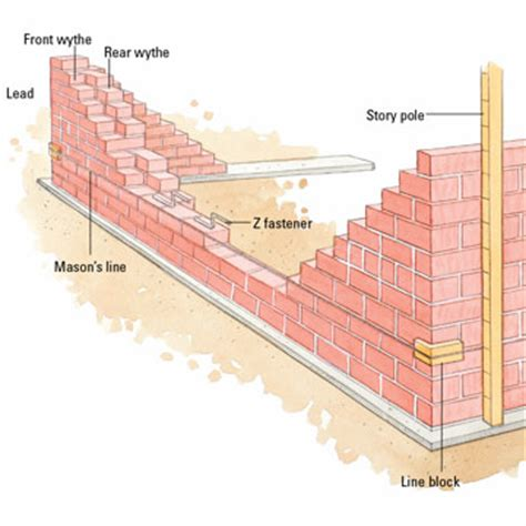 3 bond utility brick image search results