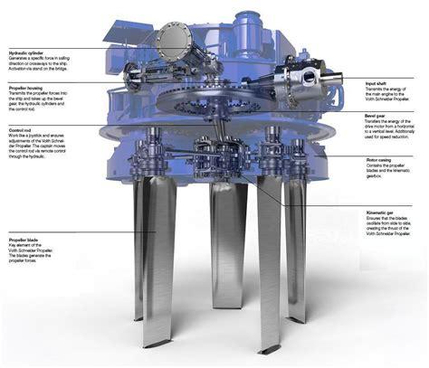 tug boat propulsion types tipos de remolcadores voith water tractor y sus