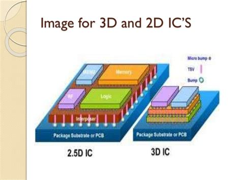3d integrated circuits architecture 3d ic s technology