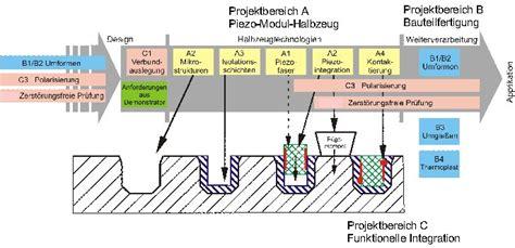 integrated circuit design tu chemnitz integrated circuit design tu chemnitz 28 images integrated circuit design tu m 252 nchen 28