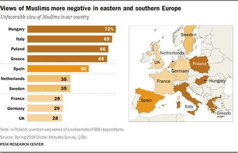 christian hospitality and muslim immigration in an age of fear books 5 facts about the muslim population in europe pew