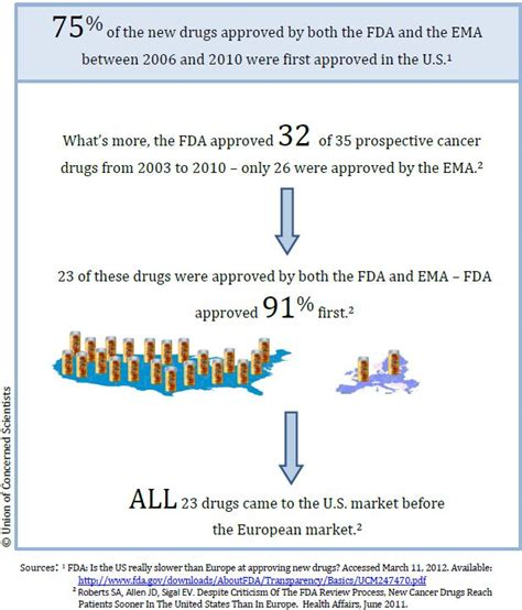 cancer new drug approvals three myths about how the fda drug approval process works