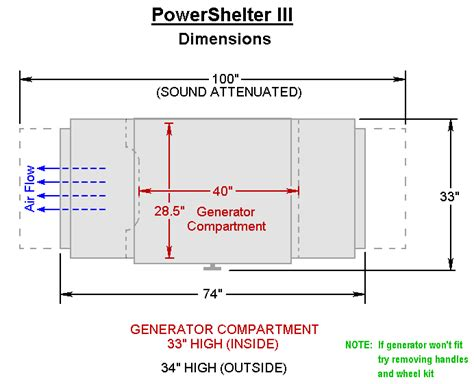 powershelter iii enclosure for storing and running