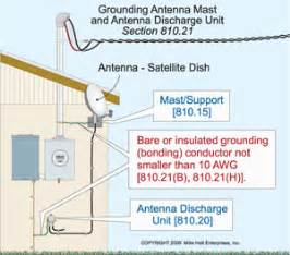 grounding antenna mast and antenna discharge unit electrical construction maintenance ec m