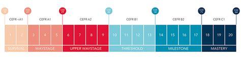 test inglese b2 i livelli della lingua inglese a1 a2 b1 b2 c1 c2 la