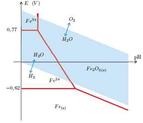 diagramme potentiel ph eau fer corrosion en milieu marin concours gnral 2013
