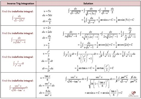 Trig Integral Table by Derivatives And Integrals Of Inverse Trig Functions She