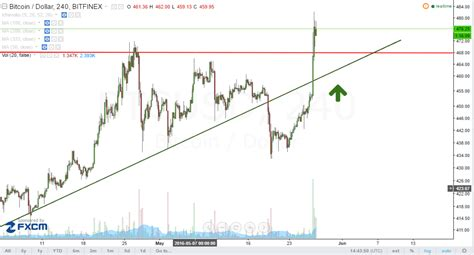 Bitcoin Stock Chart 1 by Technical Analysis