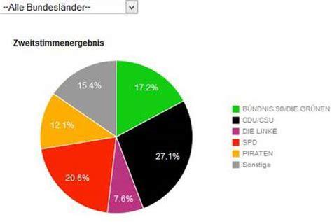 Das Genaue Us Wahlergebnis Jetzt - vorl 228 ufiges ergebnis der u18 bundestagswahl