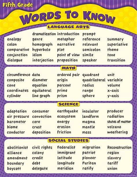 words describing new year words to in 5th grade chart favorites