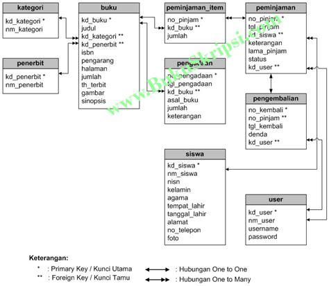 membuat database perpustakaan mysql panduan membuat aplikasi perpustakaan sekolah dengan php