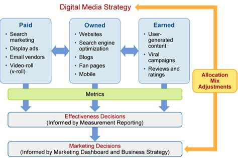 digital marketing caign planning template digital marketing strategy digital marketicks
