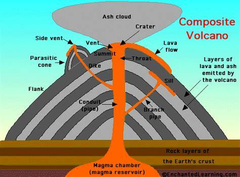 composite volcano diagram volcano etna referat