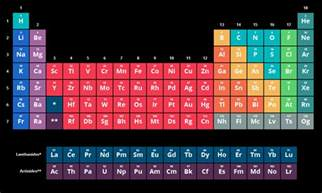 Chemistry The Periodic Table And Periodicity by The Periodic Table Of Elements Chemistry Visionlearning