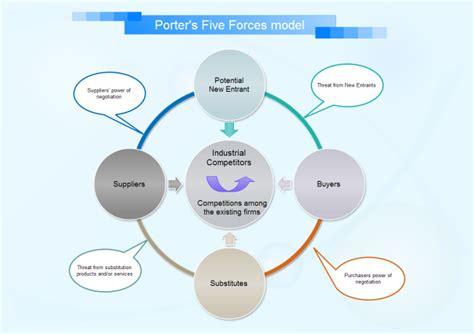 retail business plan essential parts strategic planning exles retail business plan