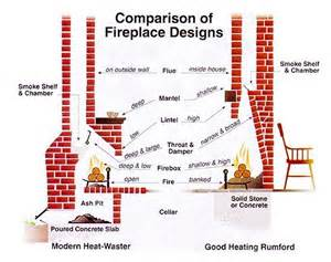 fireplace construction plans