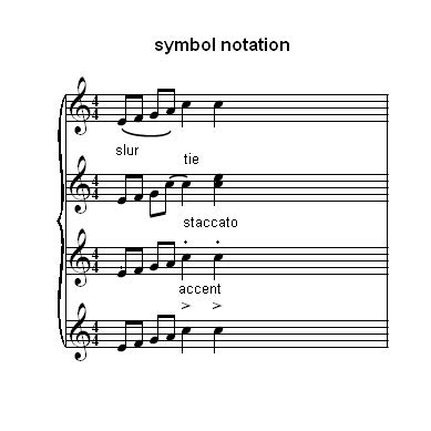piano music symbols and meanings piano lesson on sheet music symbols