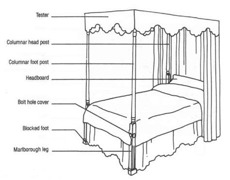 parts of the bed furniture canopies and anatomy on pinterest