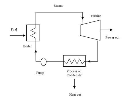 steam turbine flow diagram steam turbine schematic diagram notes on simple steam