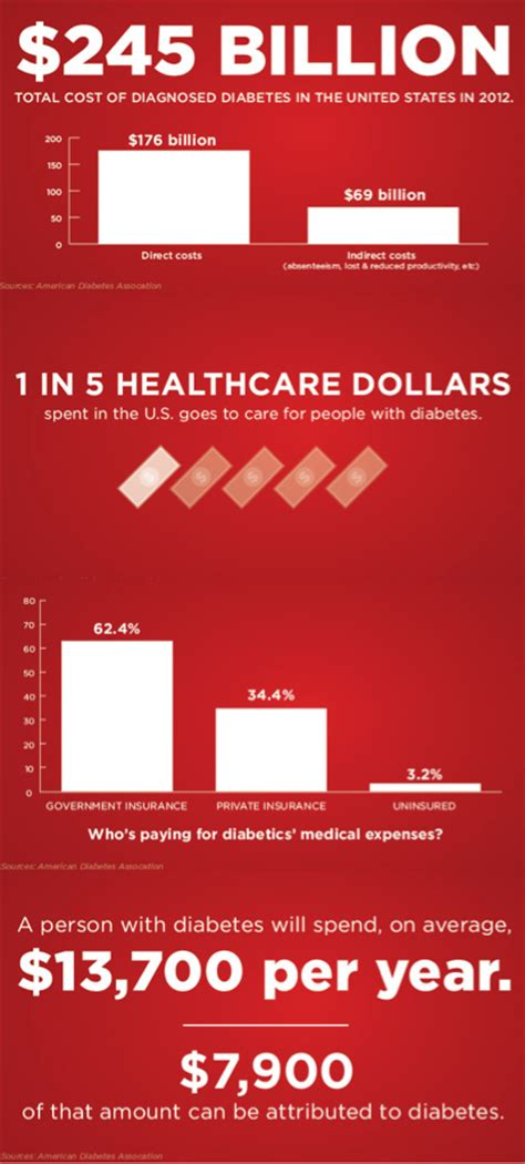 diabetes cost the cost of diabetes in america is 245 billion world of dtc marketing