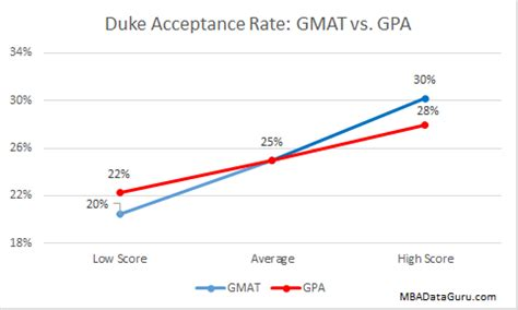 Mba Average Gmat And Gpa by Duke Mba Acceptance Rate Analysis Mba Data Guru