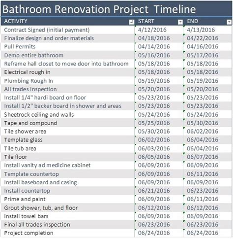 bathroom renovation timeline bathroom renovation timeline 28 images bathroom