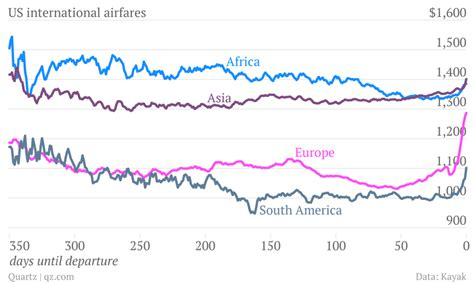 the best time to book a flight depends on the destination skift