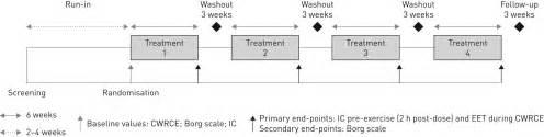 crossover design random effect effects of combined tiotropium olodaterol on inspiratory