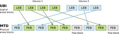 www ubi it managing flash storage with linux