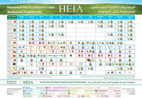 egypt crop calendar horticultural export improvement