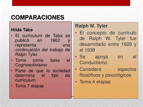 El Modelo Curricular De Ralph Modelo T 233 Cnico Tradicional