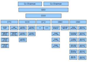 chain of command template chain of command chart template