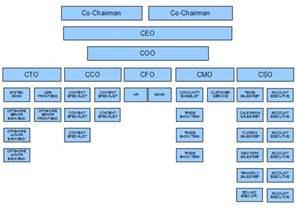 chain of command flow chart template mysyllabi edu aid business plan