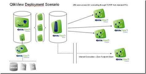 qlikview architecture tutorial the gallery for gt qlikview architecture