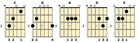 country music guitar chord progressions introduction to country guitar lesson one fundamental