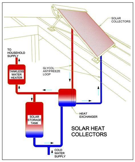 solar home heating system cost water heating options for your new home rcm cad design