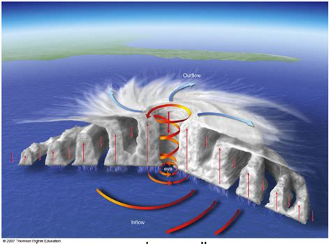 fluid dynamics why do tropical cyclones not tear
