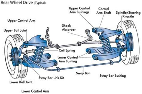 car suspension parts names basic car parts diagram front vs rear wheel drive