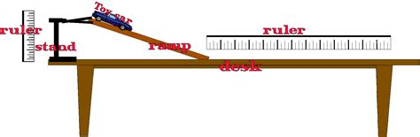 Velocity Desk To Investigate The Affect A Changing Slope Has On The