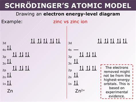 draw energy level diagram orbital energy diagram for zinc images how to guide and