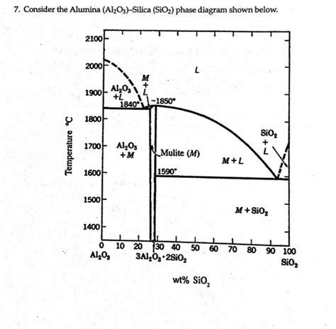 consider the alumina al 2o 3 silica sio 2 phas