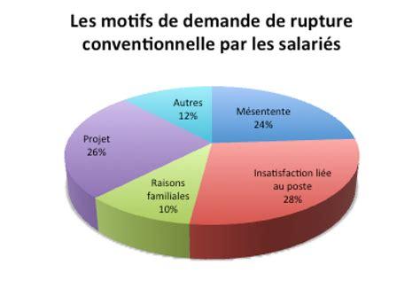 Demande De Lettre Pour Rupture Conventionnelle lettre demande de rupture conventionnelle par le salari 233