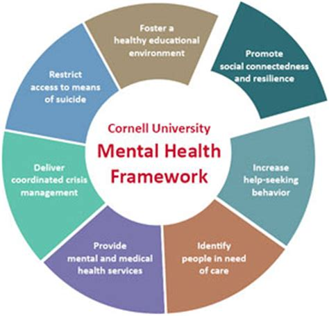 weight management learning disabilities students study social skills to combat stress cornell