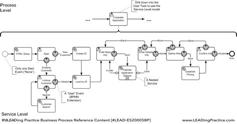 bpmn diagram levels bpm handbook business process model and notation bpmn