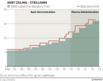 Who Sets The Debt Ceiling by U S Debt Ceiling Costs And Consequences Council On