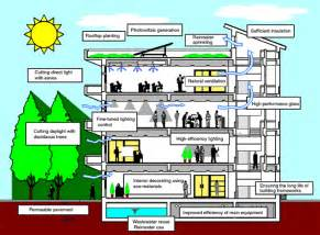 green plans sustainable building shaik mohasin