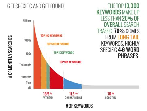What Search For Most Popular Keywords What Are Keywords