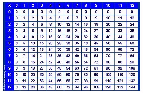 worksheets multiplication table of 20 30 chicochino
